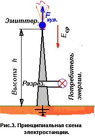 Схема энергии от земли