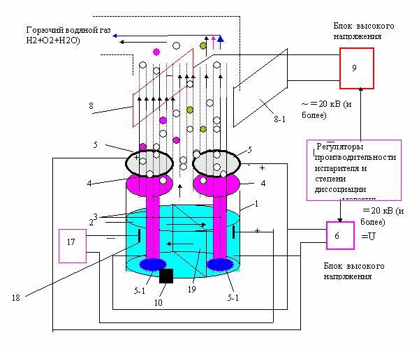 генератора топливного газа
