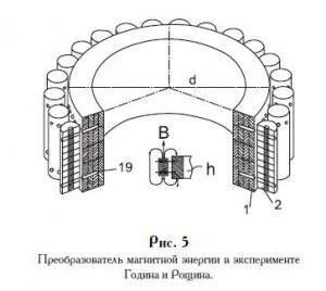 Вечный двигатель на постоянных магнитах