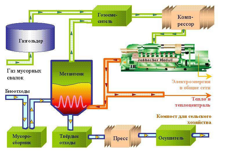 Самодельное биотопливо