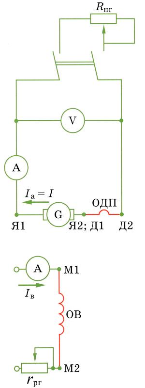 свойства генератора