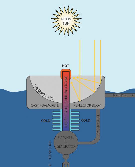 Солнечного генератора своими руками