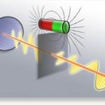 Технология поляризации светового луча
