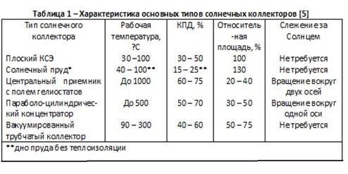 Таблица 1 – Характеристика основных типов солнечных коллекторов [5]