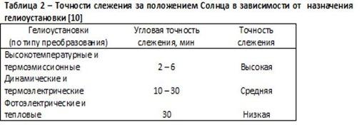 Таблица 2 – Точности слежения за положением Солнца в зависимости от назначения гелиоустановки [10]
