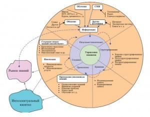 Карта знаний каталог академий